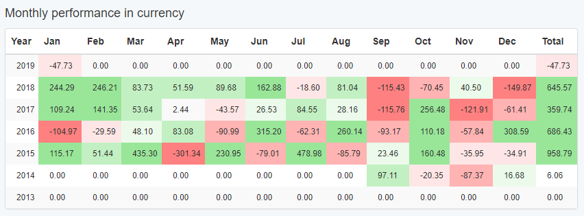 https://image-holder.forexsb.com/store/EA-Studio-Monthly-performance-in-currency.png