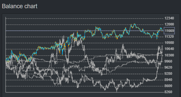 https://image-holder.forexsb.com/store/ea-studio-generator-balance-chart-cache.png