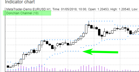 https://image-holder.forexsb.com/store/eas-donchian-channel-indicator-chart-dots.png
