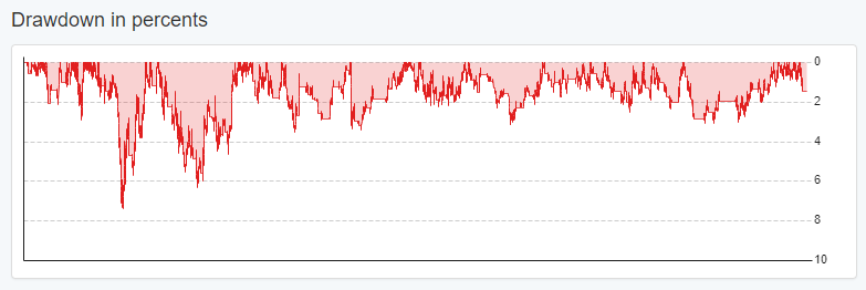 https://image-holder.forexsb.com/store/eas-report-drawdown-percent-chart.png