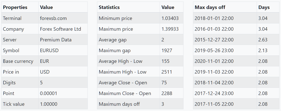 https://image-holder.forexsb.com/store/historical-forex-data-eurusd-data-statistics.png