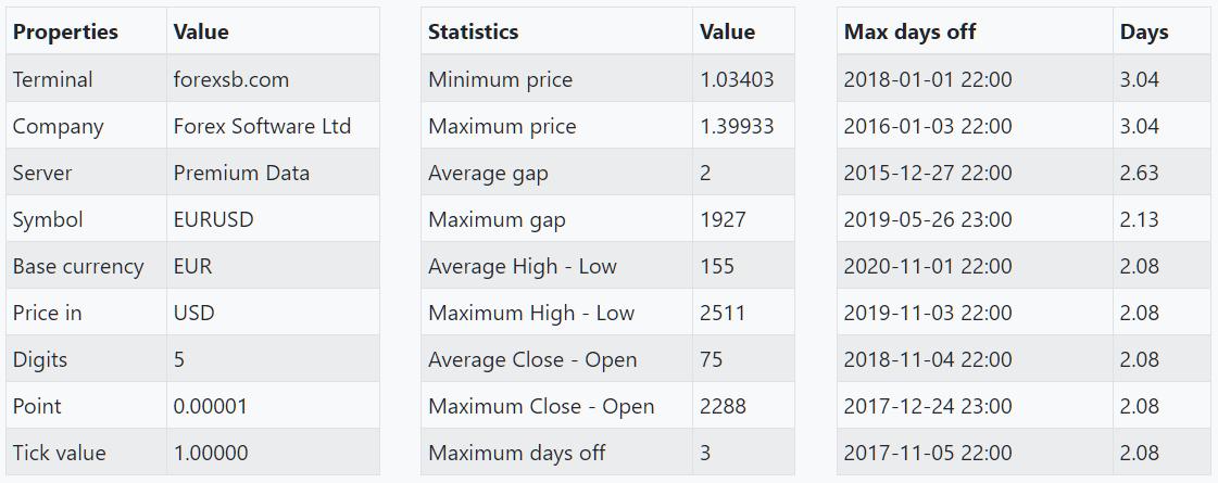 https://image-holder.forexsb.com/store/historical-forex-data-eurusd-data-statistics.png