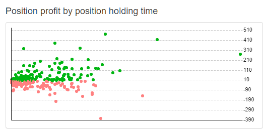 https://image-holder.forexsb.com/store/position-profit-by-position-holding-time-chart-development.png