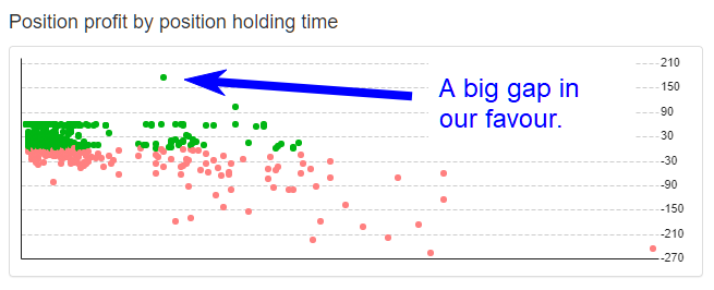 https://image-holder.forexsb.com/store/position-profit-by-position-holding-time-chart-gap.png