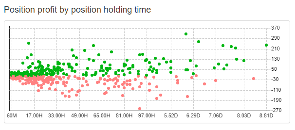 https://image-holder.forexsb.com/store/position-profit-by-position-holding-time-chart.png